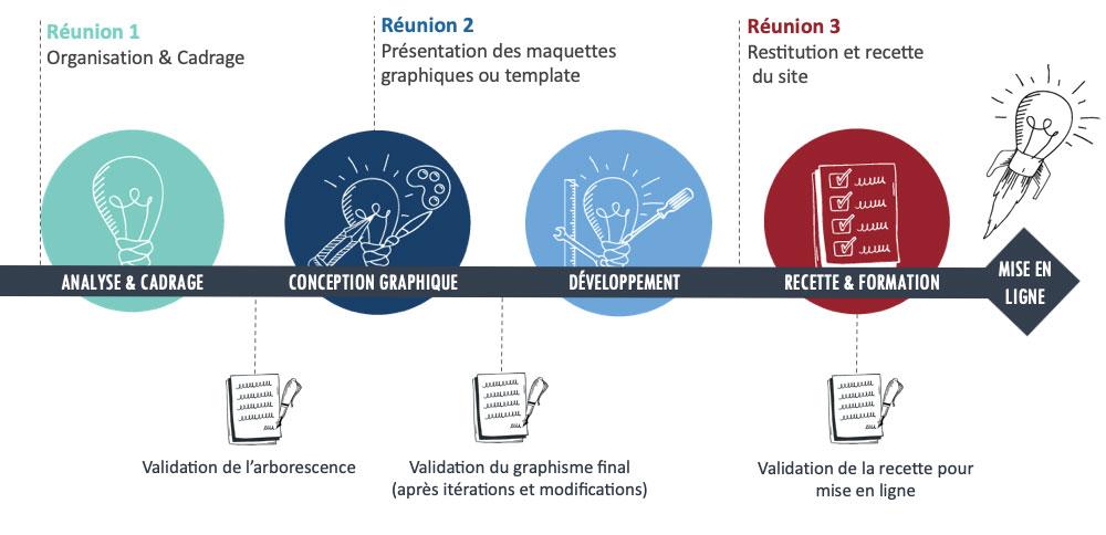 méthodologie d'un projet digital en 4 étapes : analyse et cadrage, conception graphique, développement, recette, formation et mise en ligne